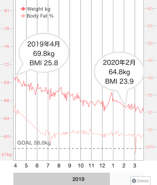 方 糖 落ち 制限 質 体重 【プロ直伝】糖質制限で停滞期!チートデーをすべきタイミングとやり方